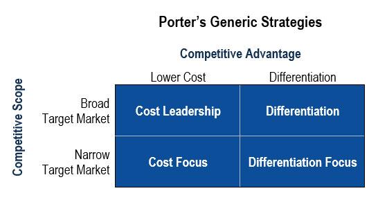 square diagram or Porter's generic strategies